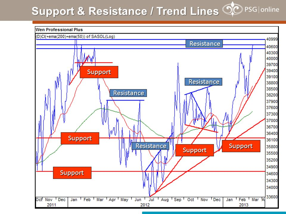 Support & Resistance / Trend Lines Support Support Support Support Resistance Resistance Support