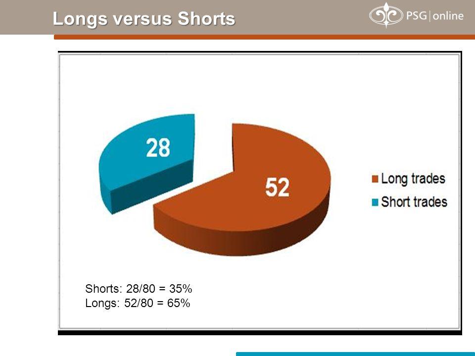 Longs versus Shorts Shorts: 28/80 = 35% Longs: 52/80 = 65%