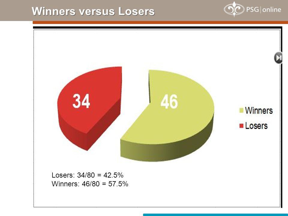 Winners versus Losers Losers: 34/80 = 42.5% Winners: 46/80 = 57.5%