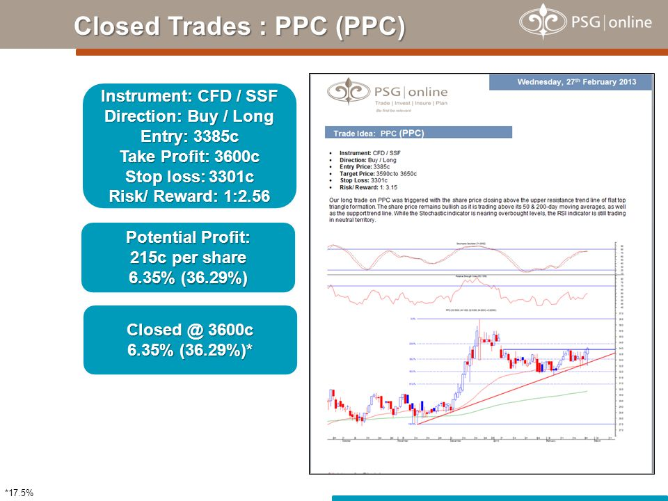 Closed Trades : PPC (PPC) Instrument: CFD / SSF Direction: Buy / Long Entry: 3385c Take Profit: 3600c Stop loss: 3301c Risk/ Reward: 1:2.56 Potential Profit: 215c per share 6.35% (36.29%) Closed @ 3600c 6.35% (36.29%)* *17.5%