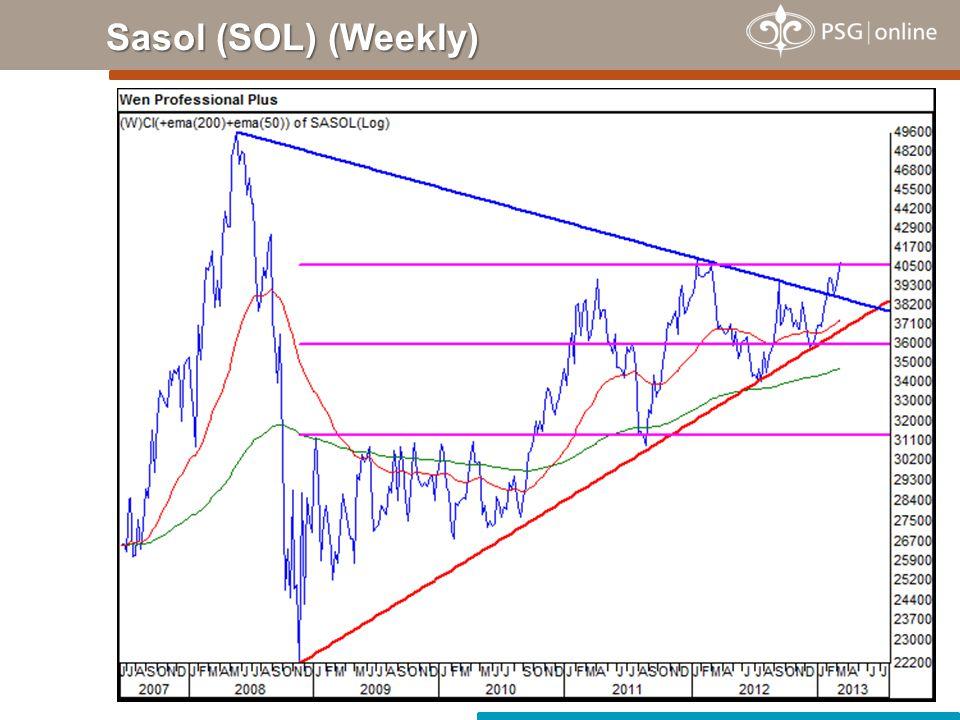 Sasol (SOL) (Weekly)