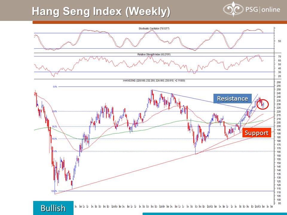Hang Seng Index (Weekly) Bullish Support Resistance