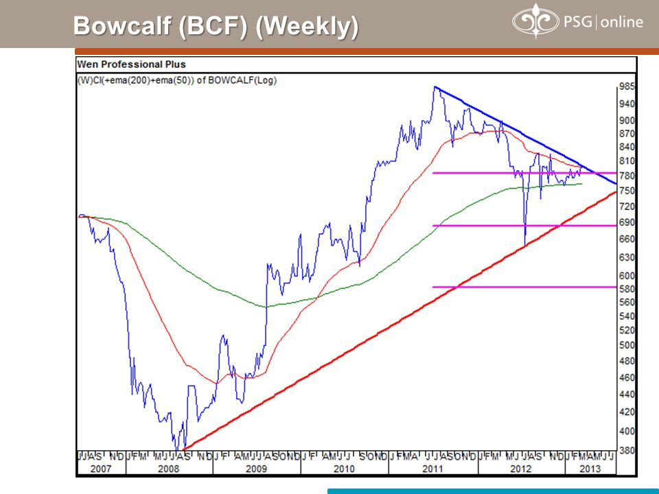 Bowcalf (BCF) (Weekly)
