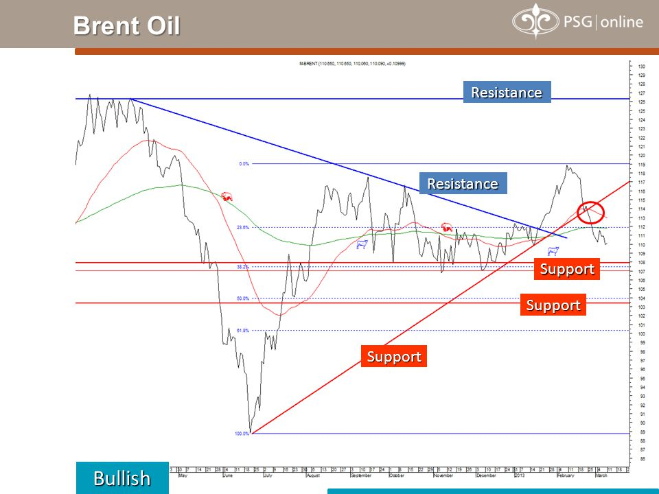 Brent Oil Bullish Resistance Support Resistance Support Support