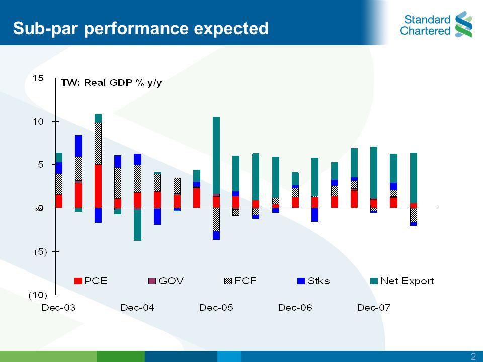 2 Sub-par performance expected