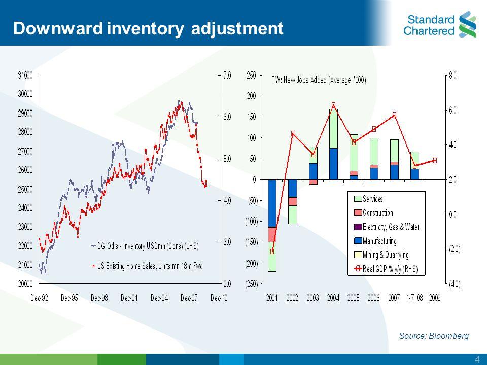 4 Downward inventory adjustment Source: Bloomberg