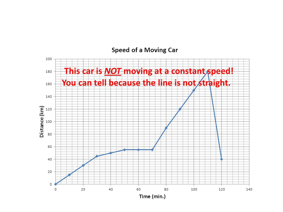 The steepness of the line tells you how fast the object is moving.