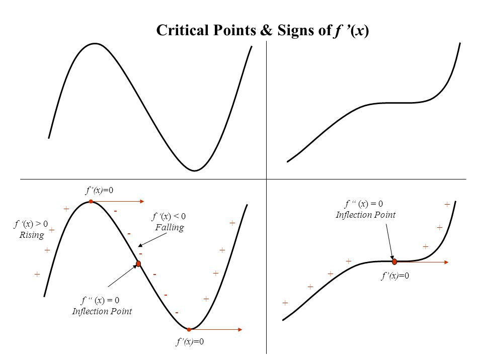 A Night Ride in a Roller Coaster m=0 Inflection Point Steepest Slope Use the light beam as the tangent line Change in Concavity Tangent line Goes Below Tangent line Goes Above