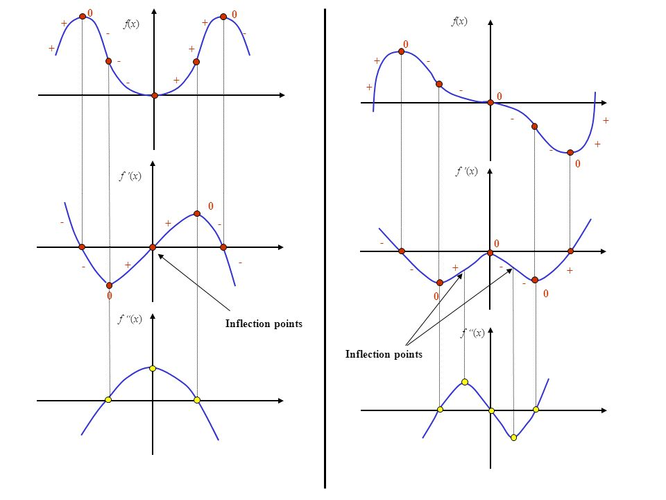 f(x) f'(x),m + + + 0 - - - 0 + + Visualizing the Derivative (another method) Locate the critical points: m = 0 ; Inflection point Positive Slope Negative Slope m = 0