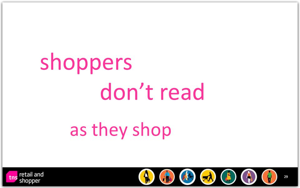 29 shoppers don't read as they shop
