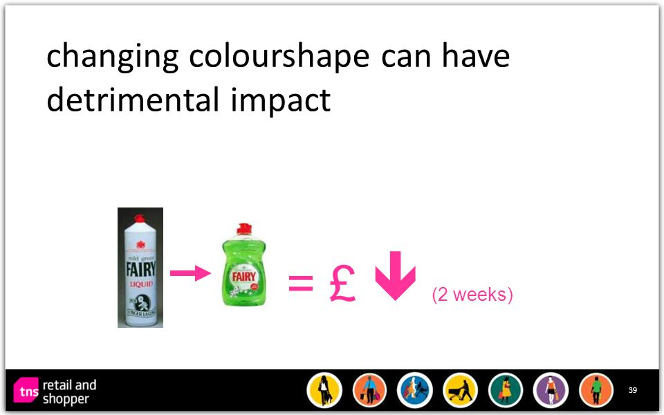 39 changing colourshape can have detrimental impact = £  (2 weeks)