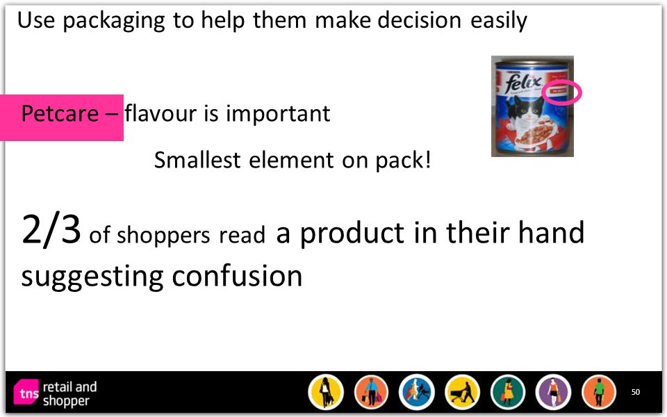 50 Use packaging to help them make decision easily Petcare – flavour is important Smallest element on pack.