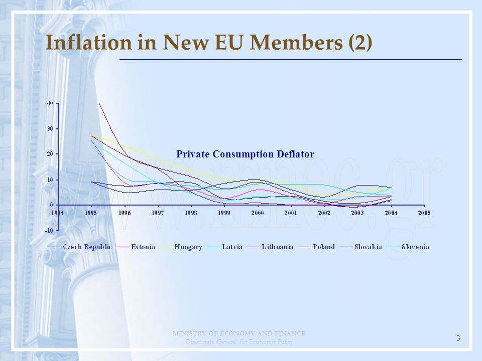 MINISTRY OF ECONOMY AND FINANCE Directorate General for Economic Policy 3 Private Consumption Deflator Inflation in New EU Members (2)