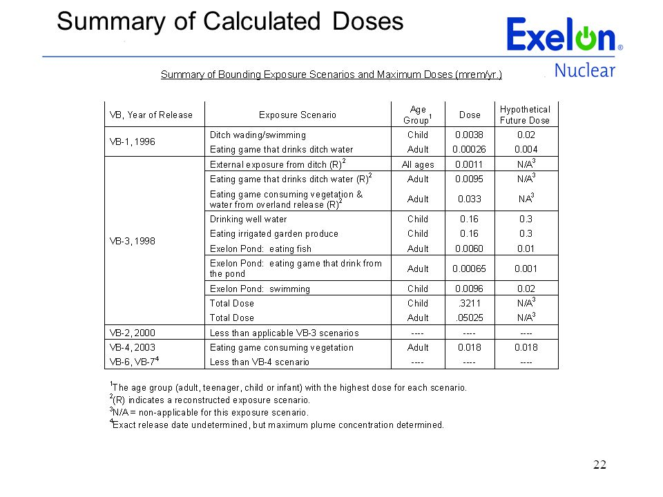 22 Summary of Calculated Doses