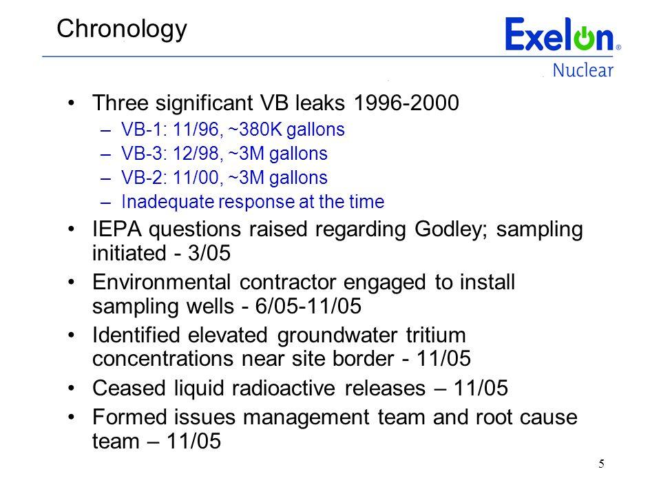 5 Chronology Three significant VB leaks 1996-2000 –VB-1: 11/96, ~380K gallons –VB-3: 12/98, ~3M gallons –VB-2: 11/00, ~3M gallons –Inadequate response