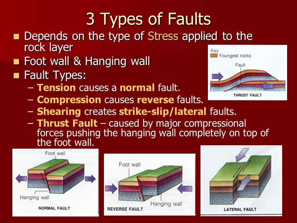 3 Types of Faults Depends on the type of Stress applied to the rock layer Depends on the type of Stress applied to the rock layer Foot wall & Hanging