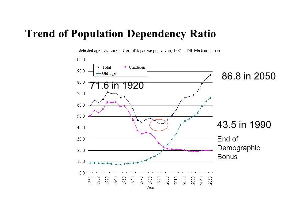 Trend of Population Dependency Ratio 43.5 in 1990 End of Demographic Bonus 86.8 in 2050 71.6 in 1920