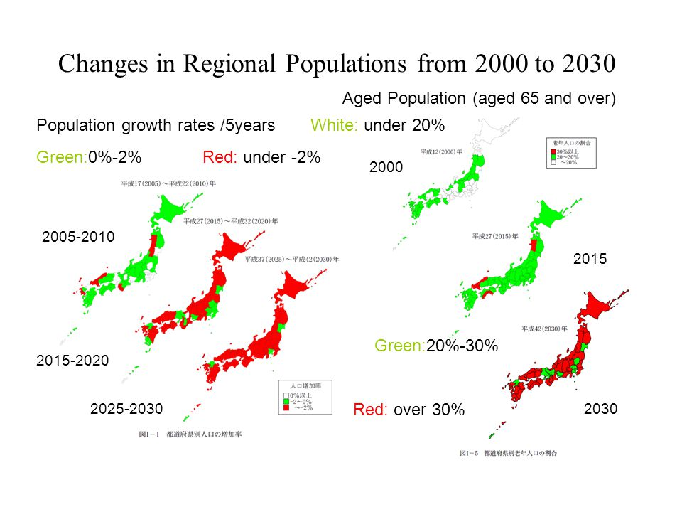 Changes in Regional Populations from 2000 to 2030 Population growth rates /5years Green:0%-2%Red: under -2% 2005-2010 2015-2020 2025-2030 Aged Populat