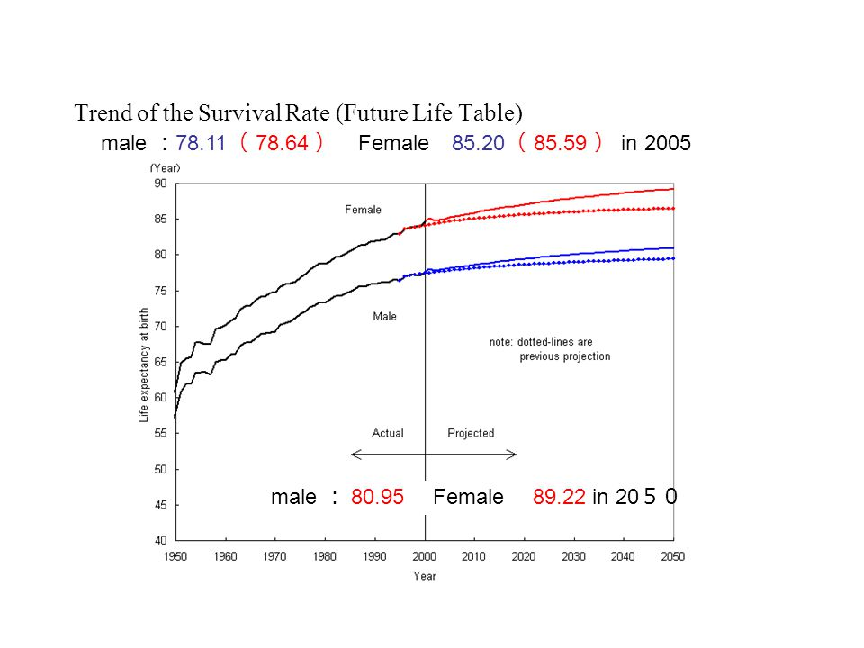 Trend of the Survival Rate (Future Life Table) male : 78.11 ( 78.64 ) Female 85.20 ( 85.59 ) in 2005 male : 80.95 Female 89.22 in 20 50