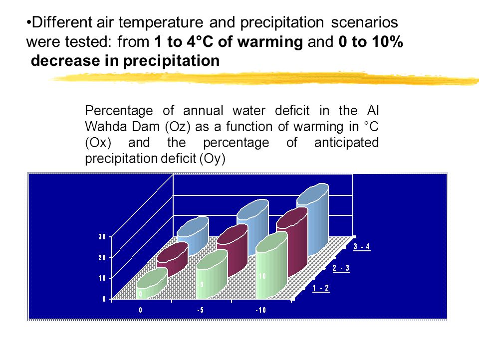 Different air temperature and precipitation scenarios were tested: from 1 to 4°C of warming and 0 to 10% decrease in precipitation Percentage of annual water deficit in the Al Wahda Dam (Oz) as a function of warming in °C (Ox) and the percentage of anticipated precipitation deficit (Oy)