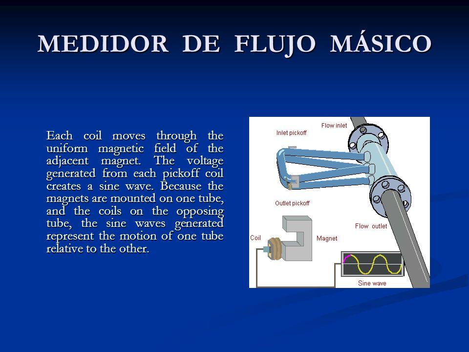 MEDIDOR DE FLUJO MÁSICO Each coil moves through the uniform magnetic field of the adjacent magnet.