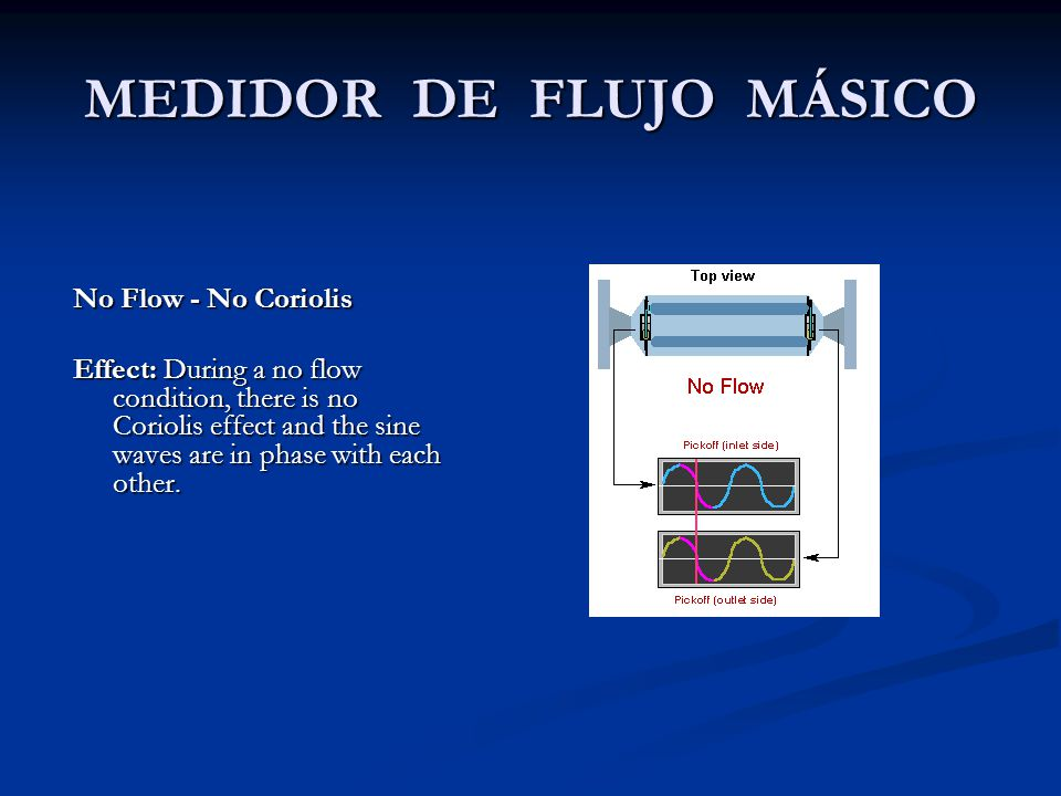 MEDIDOR DE FLUJO MÁSICO No Flow - No Coriolis Effect: During a no flow condition, there is no Coriolis effect and the sine waves are in phase with eac