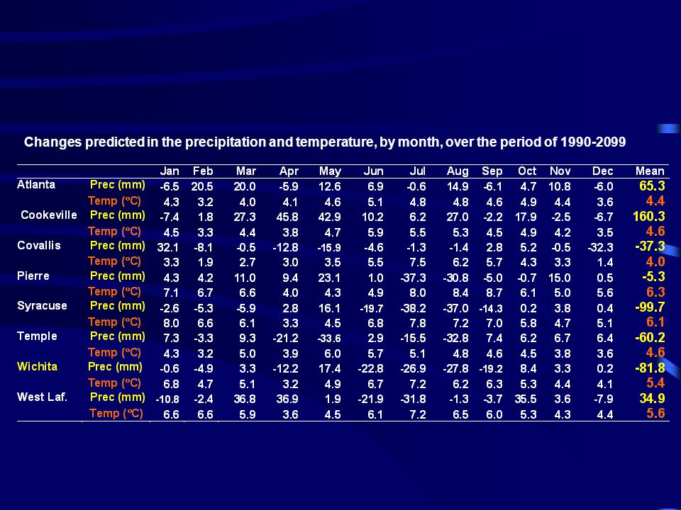 Changes predicted in the precipitation and temperature, by month, over the period of 1990-2099