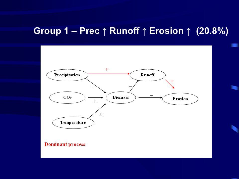 Group 1 – Prec ↑ Runoff ↑ Erosion ↑ (20.8%) ↑↑↑