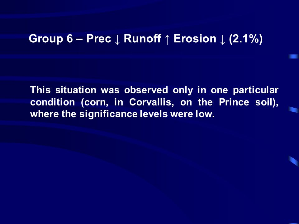 Group 6 – Prec ↓ Runoff ↑ Erosion ↓ (2.1%) This situation was observed only in one particular condition (corn, in Corvallis, on the Prince soil), where the significance levels were low.