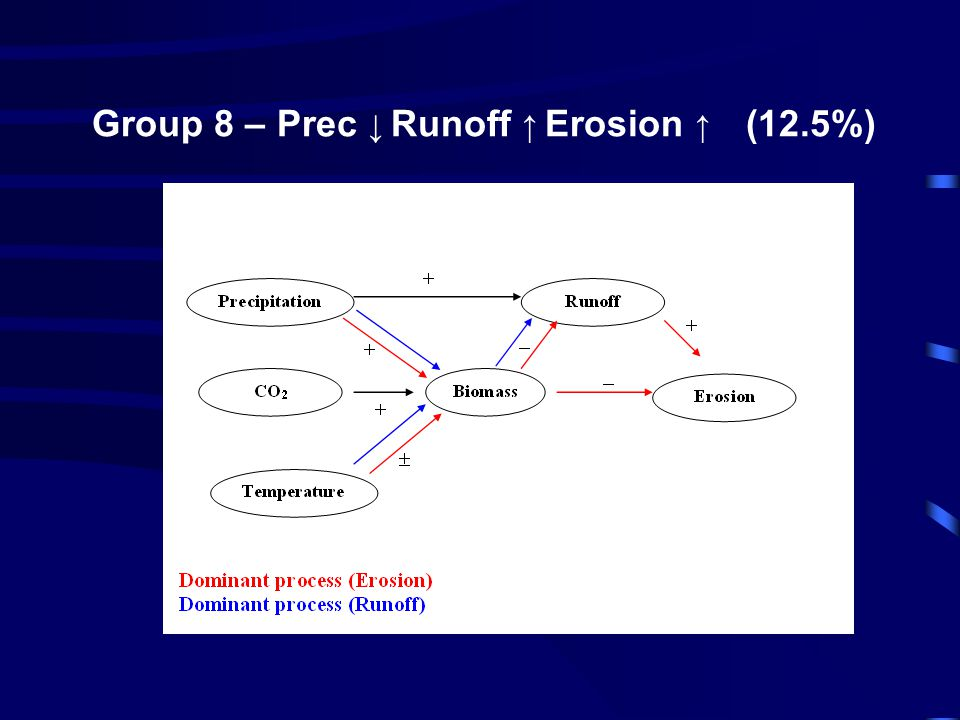 Group 8 – Prec ↓ Runoff ↑ Erosion ↑ (12.5%) ↑↑↑