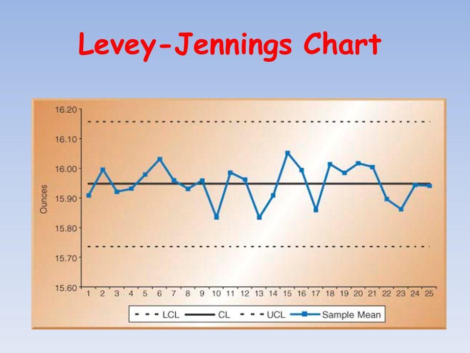 Levey-Jennings Chart