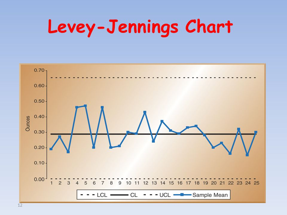 12 Levey-Jennings Chart