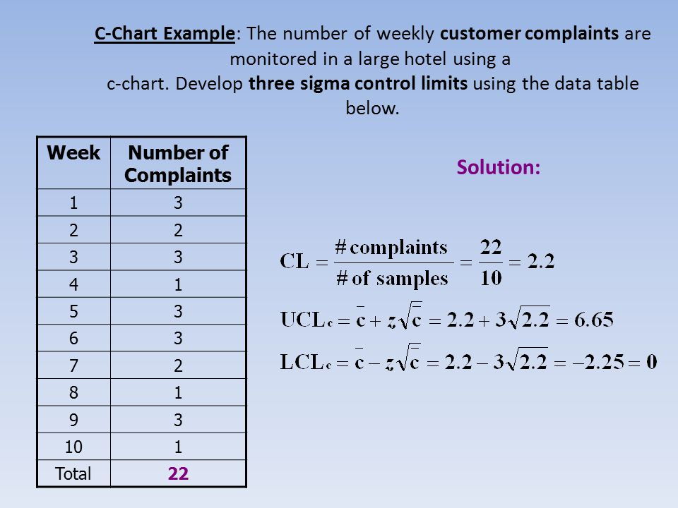 C-Chart Example: The number of weekly customer complaints are monitored in a large hotel using a c-chart.