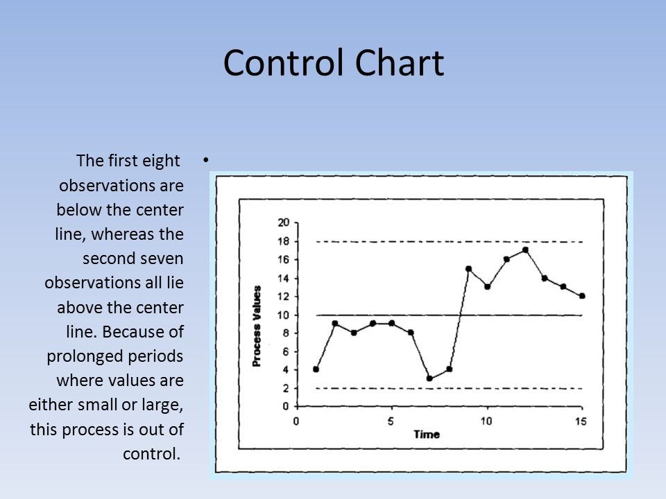Control Chart The first eight observations are below the center line, whereas the second seven observations all lie above the center line.