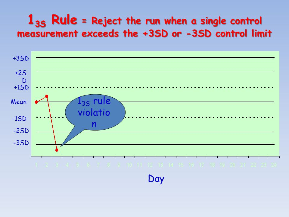 1 3S Rule = Reject the run when a single control measurement exceeds the +3SD or -3SD control limit Mean Day +1SD +2S D +3SD -1SD -2SD -3SD 1 3S rule violatio n