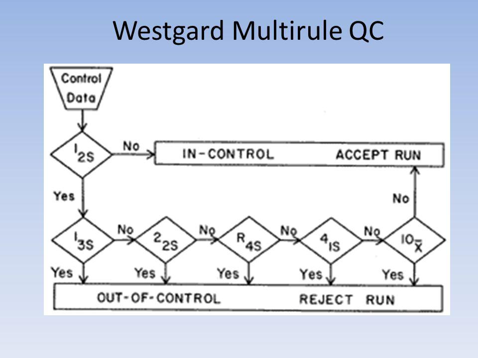 Westgard Multirule QC