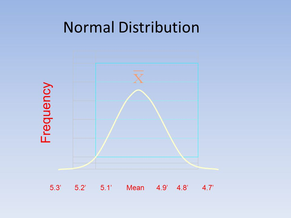 Normal Distribution Frequency 4.7'4.8'4.9'Mean5.1'5.2'5.3'