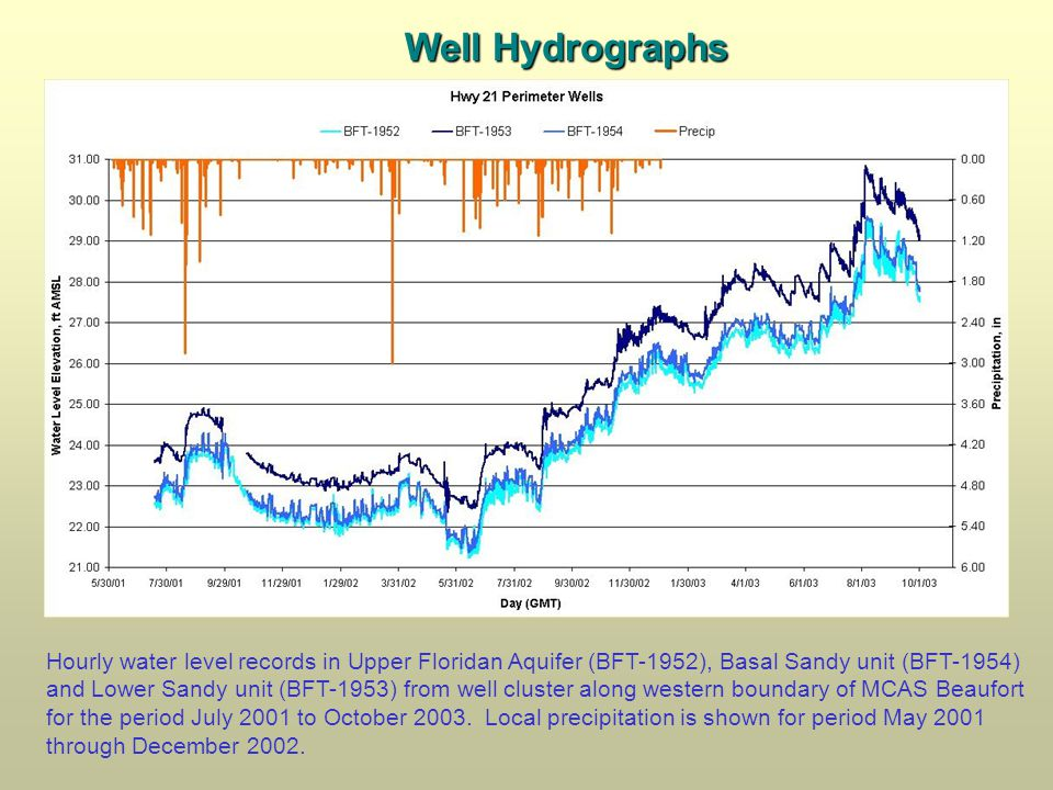 Well Hydrographs Hourly water level records in Upper Floridan Aquifer (BFT-1952), Basal Sandy unit (BFT-1954) and Lower Sandy unit (BFT-1953) from well cluster along western boundary of MCAS Beaufort for the period July 2001 to October 2003.