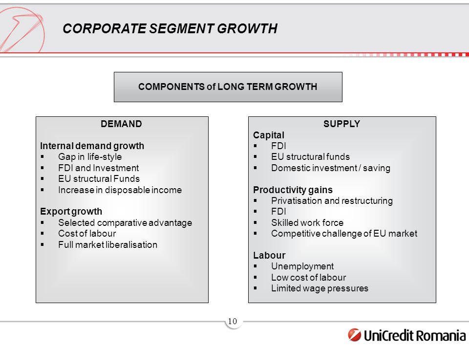 10 CORPORATE SEGMENT GROWTH COMPONENTS of LONG TERM GROWTH DEMAND Internal demand growth  Gap in life-style  FDI and Investment  EU structural Funds  Increase in disposable income Export growth  Selected comparative advantage  Cost of labour  Full market liberalisation SUPPLY Capital  FDI  EU structural funds  Domestic investment / saving Productivity gains  Privatisation and restructuring  FDI  Skilled work force  Competitive challenge of EU market Labour  Unemployment  Low cost of labour  Limited wage pressures