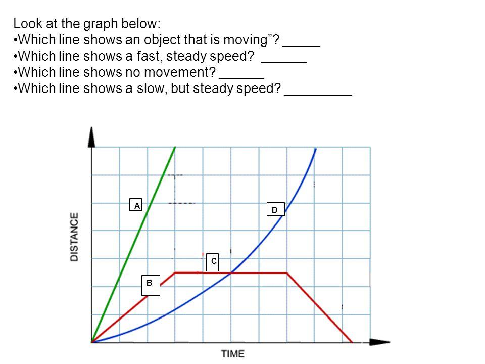 16 Homework Worksheet Graphing Notes: Interpreting Speed Graphs