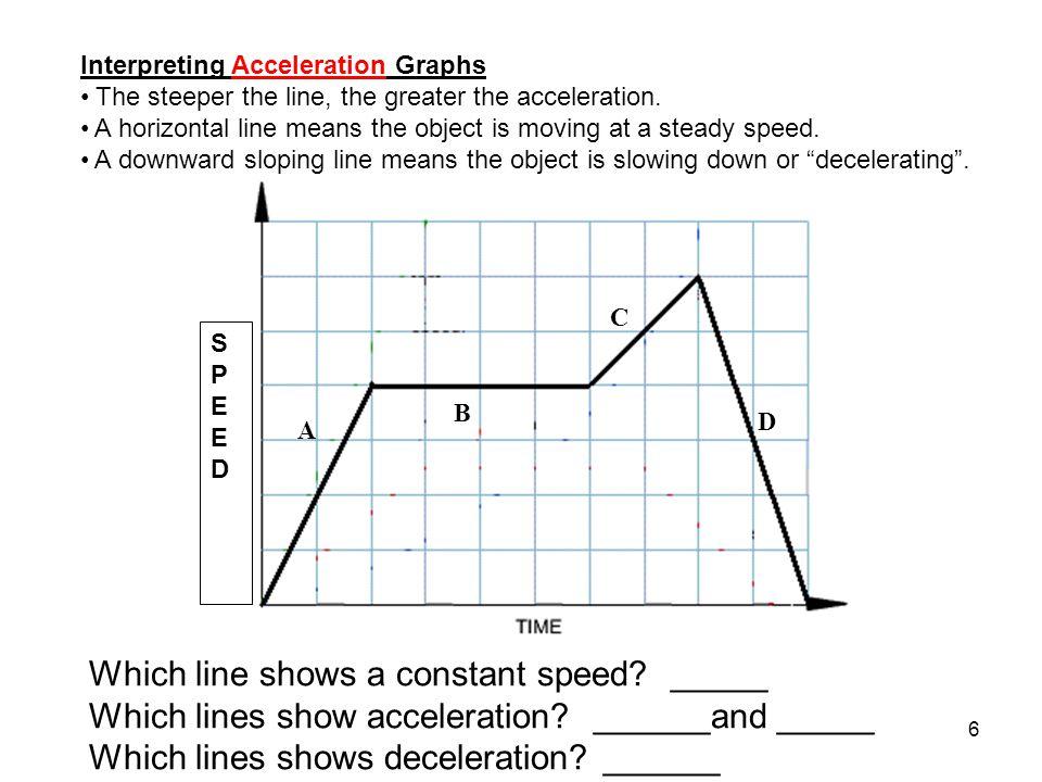 7 Practice Worksheet Interpreting Speed & Acceleration worksheet Match the Graph http://www.physicsclassroom.com/Physics- Interactives/1-D-Kinematics/Graphs-and- Ramps/Graphs-and-Ramps-Interactive Science of football… https://www.nbclearn.com/nfl/cuecard/50770