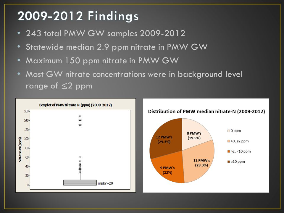 243 total PMW GW samples 2009-2012 Statewide median 2.9 ppm nitrate in PMW GW Maximum 150 ppm nitrate in PMW GW Most GW nitrate concentrations were in