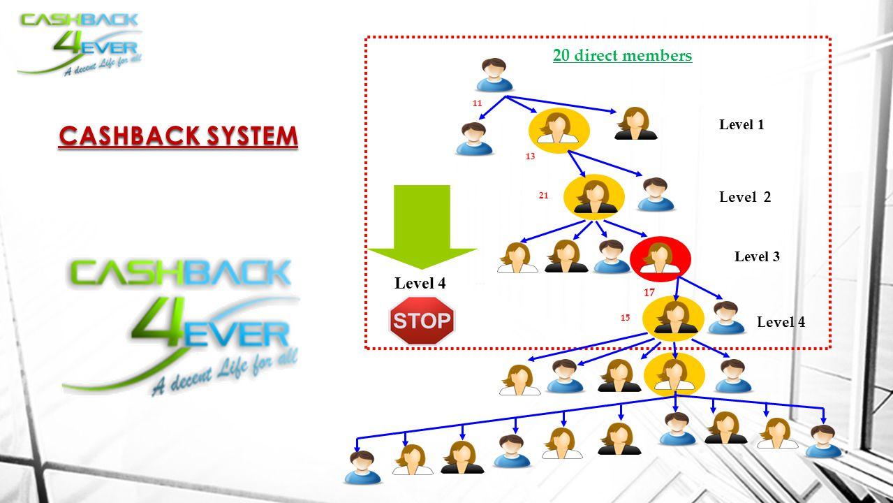20 direct members Level 4 Level 1 Level 2 Level 3 Level 4 15 17 11 21 13 CASHBACK SYSTEM