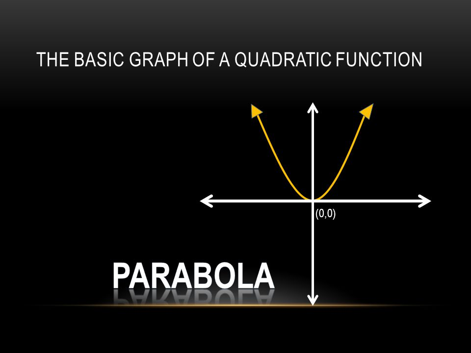 THE BASIC GRAPH OF A QUADRATIC FUNCTION (0,0)