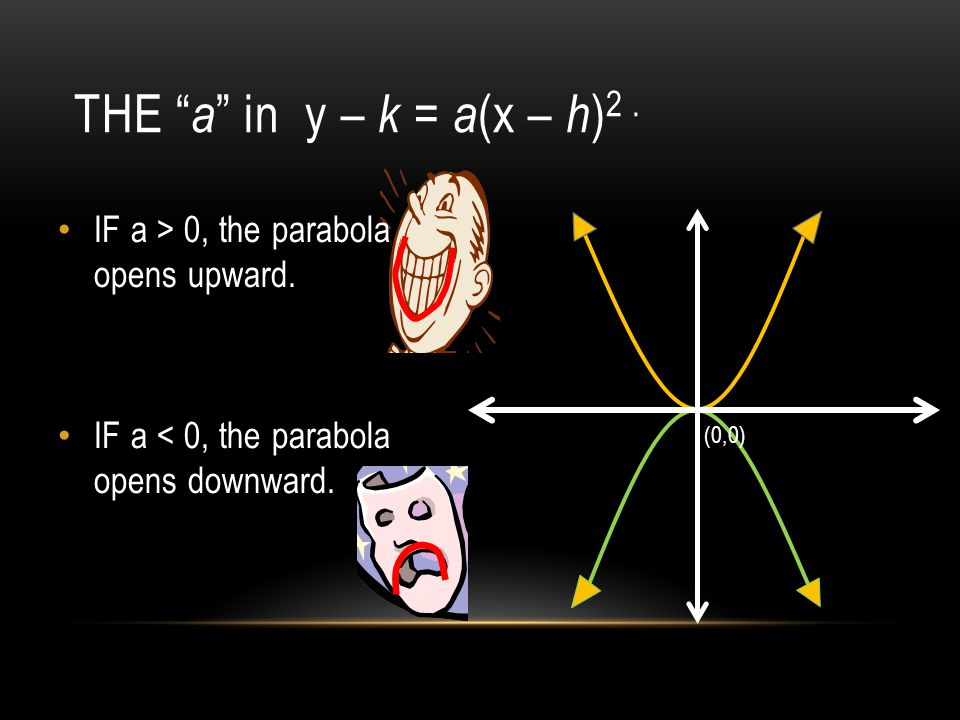 THE a in y – k = a (x – h ) 2. (0,0) IF a > 0, the parabola opens upward.