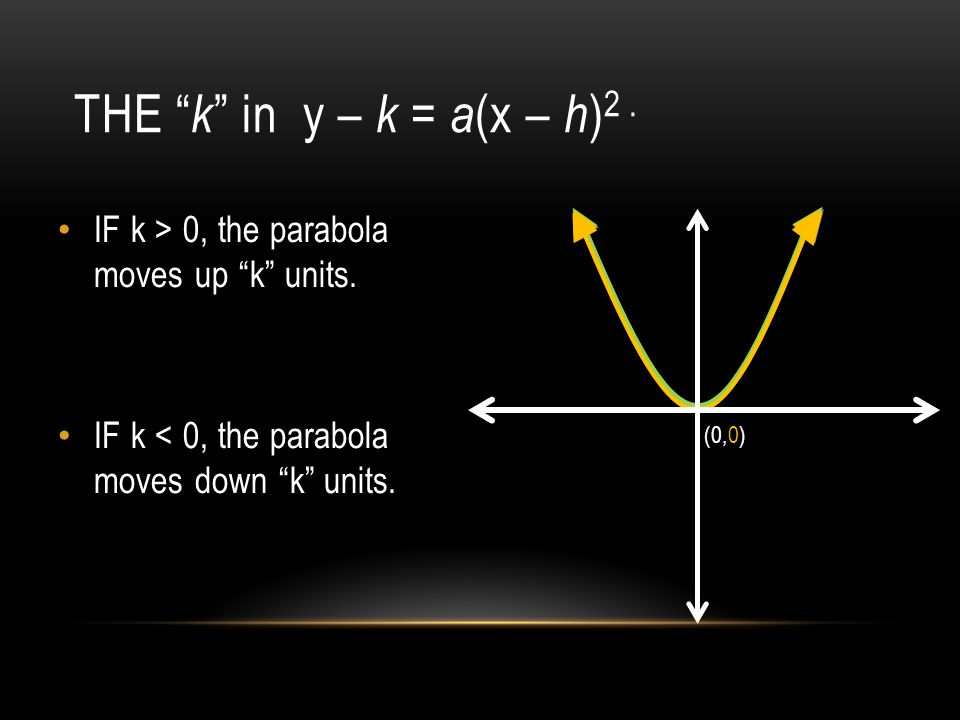 THE k in y – k = a (x – h ) 2. IF k > 0, the parabola moves up k units.