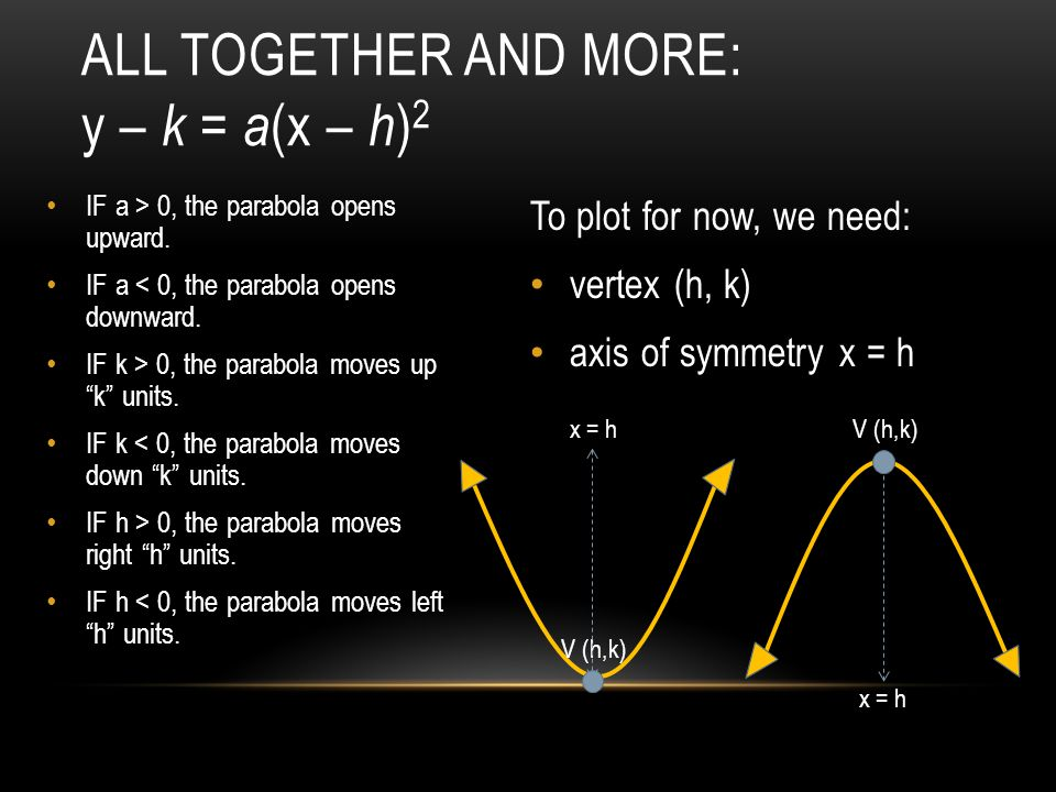 ALL TOGETHER AND MORE: y – k = a (x – h ) 2 To plot for now, we need: vertex (h, k) axis of symmetry x = h IF a > 0, the parabola opens upward.