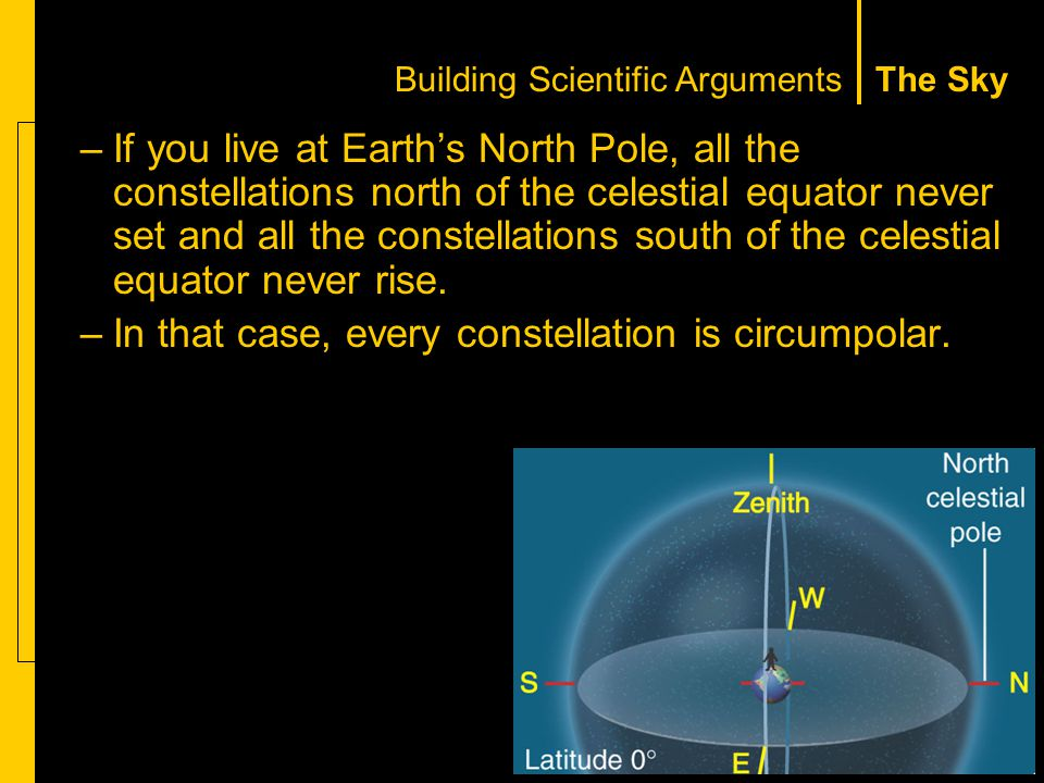 The Sky –If you live at Earth's North Pole, all the constellations north of the celestial equator never set and all the constellations south of the celestial equator never rise.