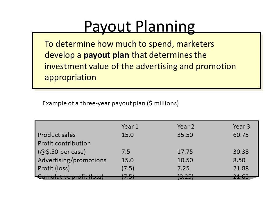 Payout Planning payoutplan To determine how much to spend, marketers develop a payout plan that determines the investment value of the advertising and