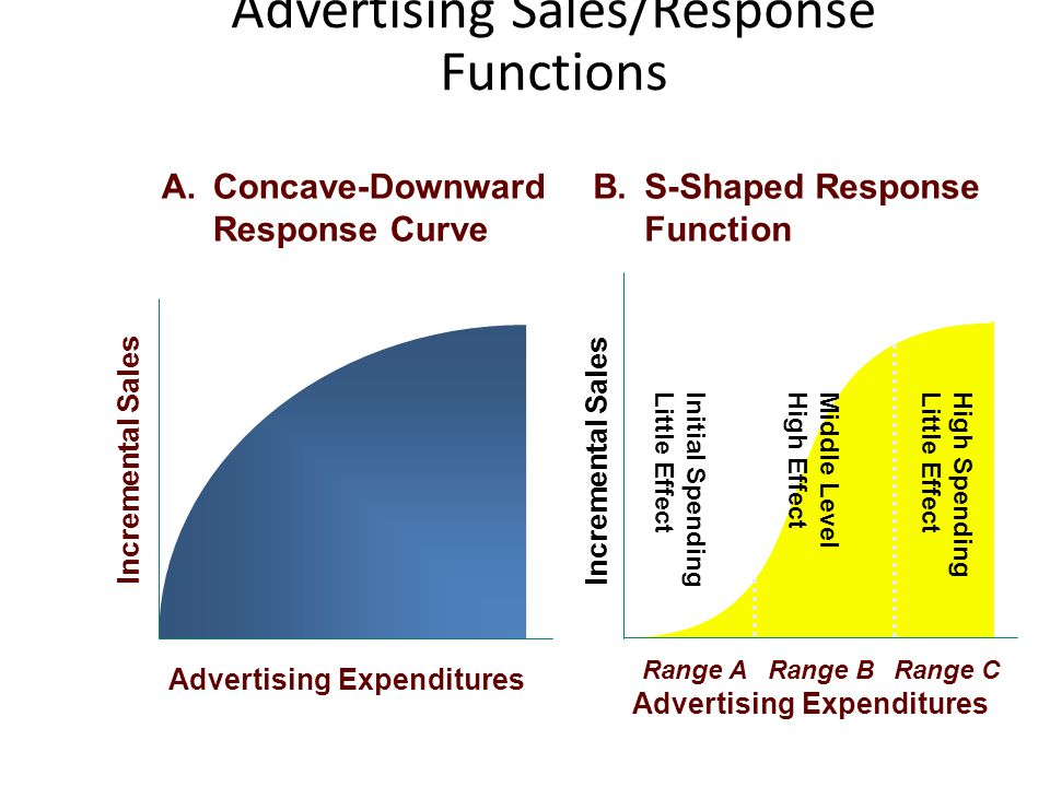 Advertising Sales/Response Functions Incremental Sales Advertising Expenditures A.Concave-Downward Response Curve Incremental Sales Advertising Expend